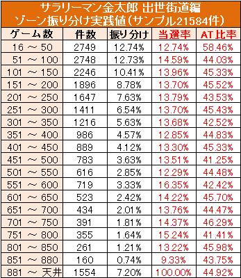 サラリーマン金太郎ゾーン実践値50G