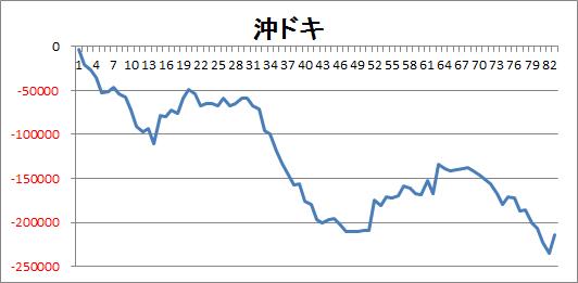 沖ドキ 84台データ