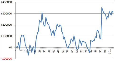 馬券スランプグラフ
