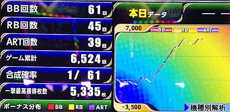 実践データ スランプグラフ
