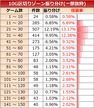 貞子3D ゾーン実践値 10G