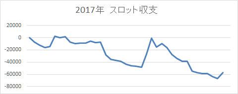 2017年 スロットスランプグラフ