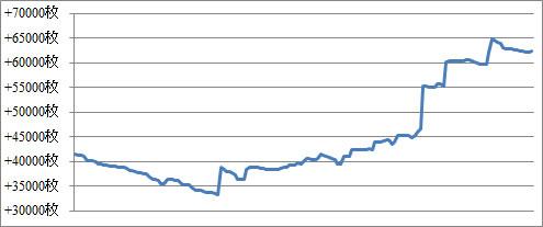 2013年9月スロットスランプグラフ