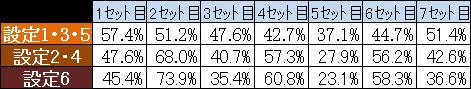 モンキーターン2 実質セット別継続率 自己解析