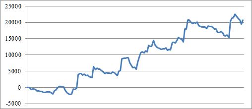 2015年 スロットスランプグラフ