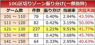 ニューチバリヨ ゾーン実践値 10G