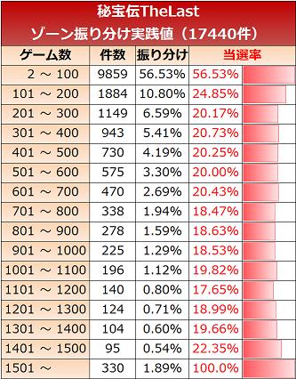 秘宝伝ザラスト ゾーン実践値 10G
