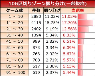 忍魂3 ゾーン実践値 10G