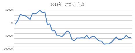 2019-10月までの収支