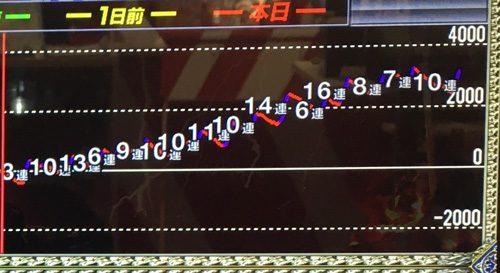 北斗天昇6 グラフ